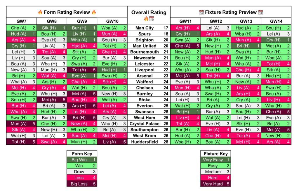 Gameweek 11 Form Fixture Charts
