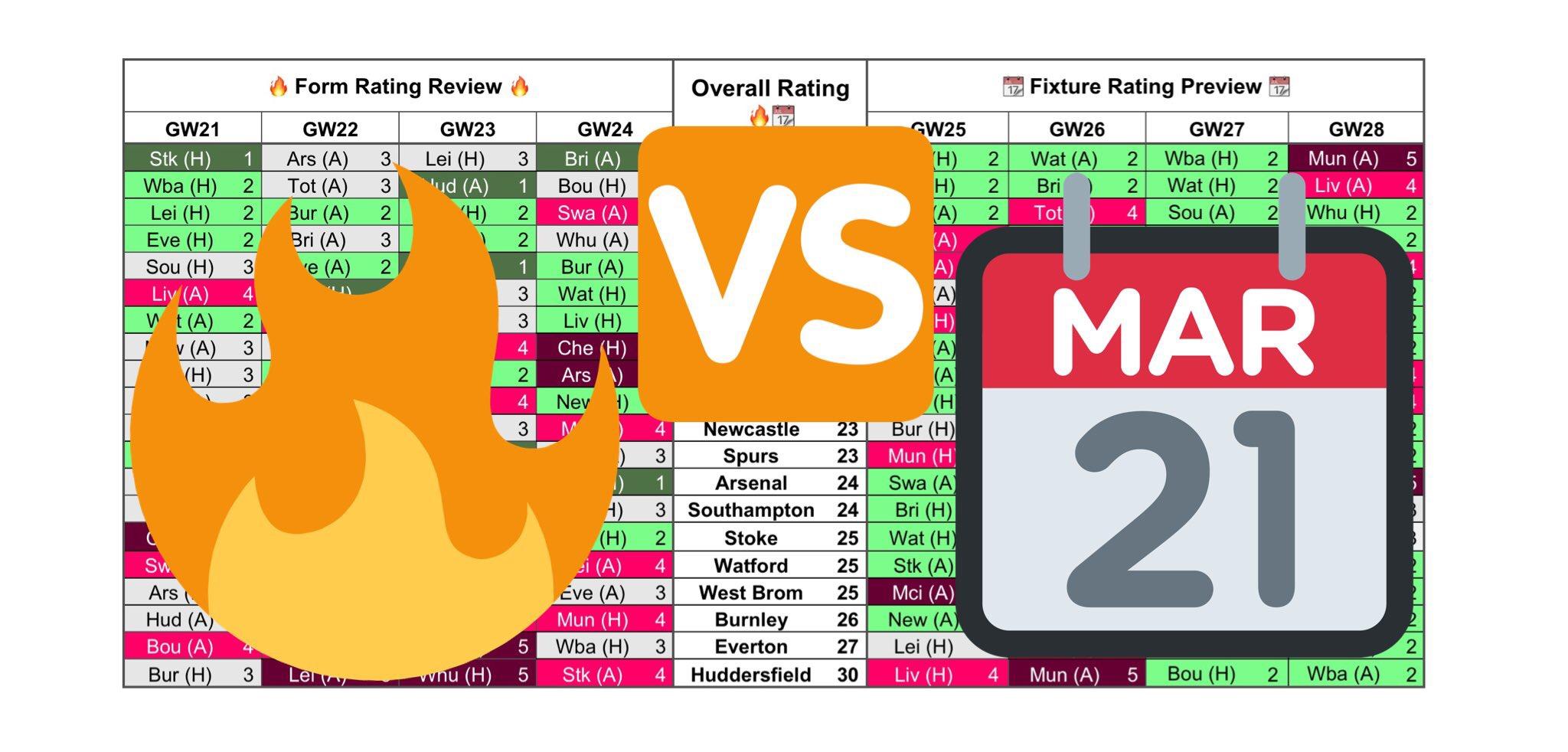 Charts Gameweek 25