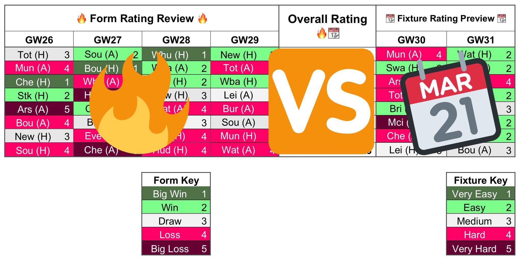 Gameweek 30 Charts