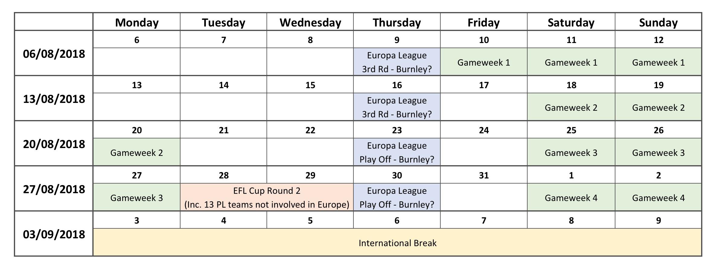 Gameweek 1-4