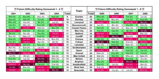 Fixture Difficulty Rating