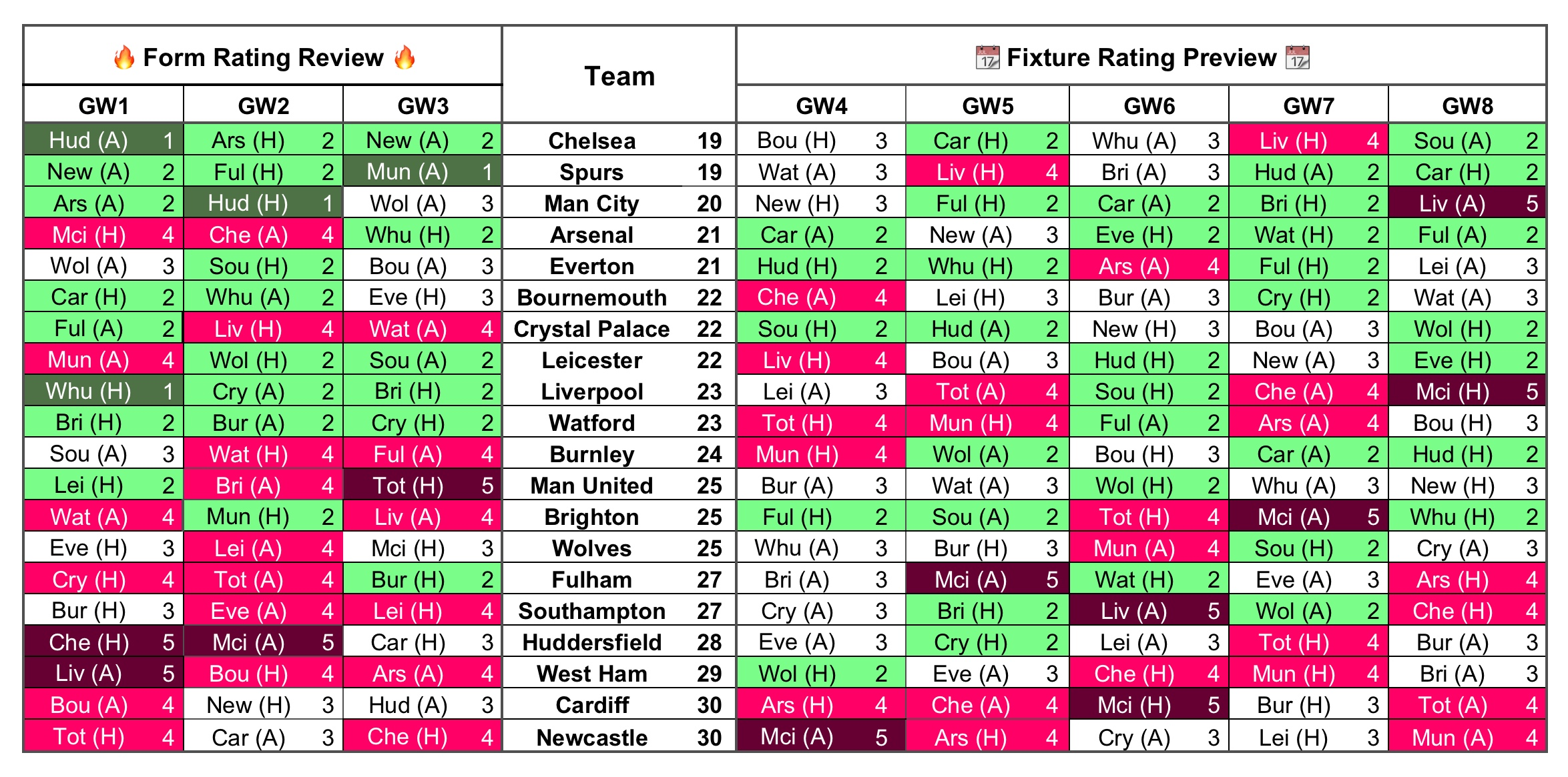 Form Fixture Gameweek 4