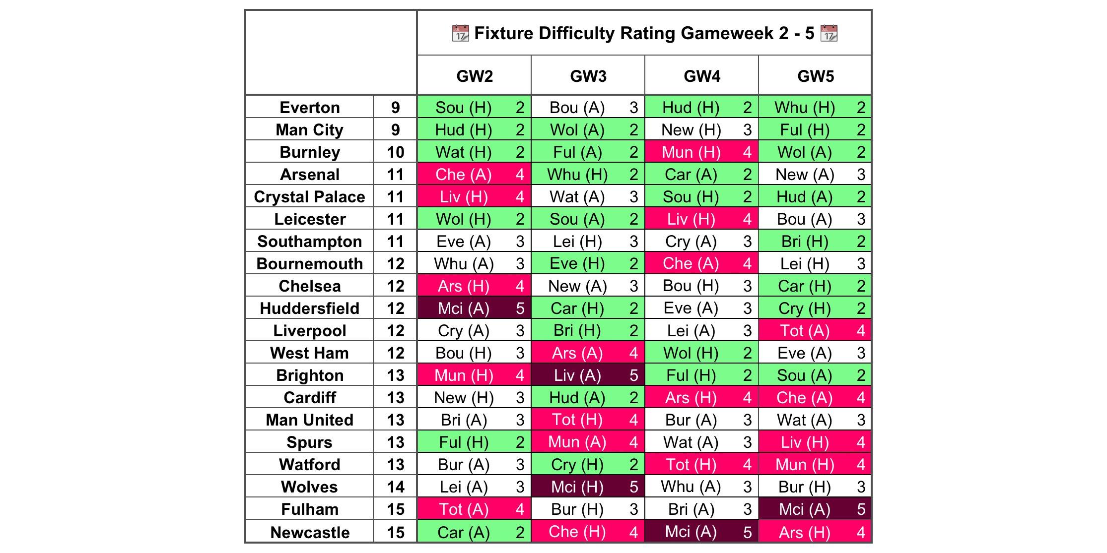 Gameweek 2 Fixture