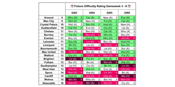 Gameweek 3 Fixture