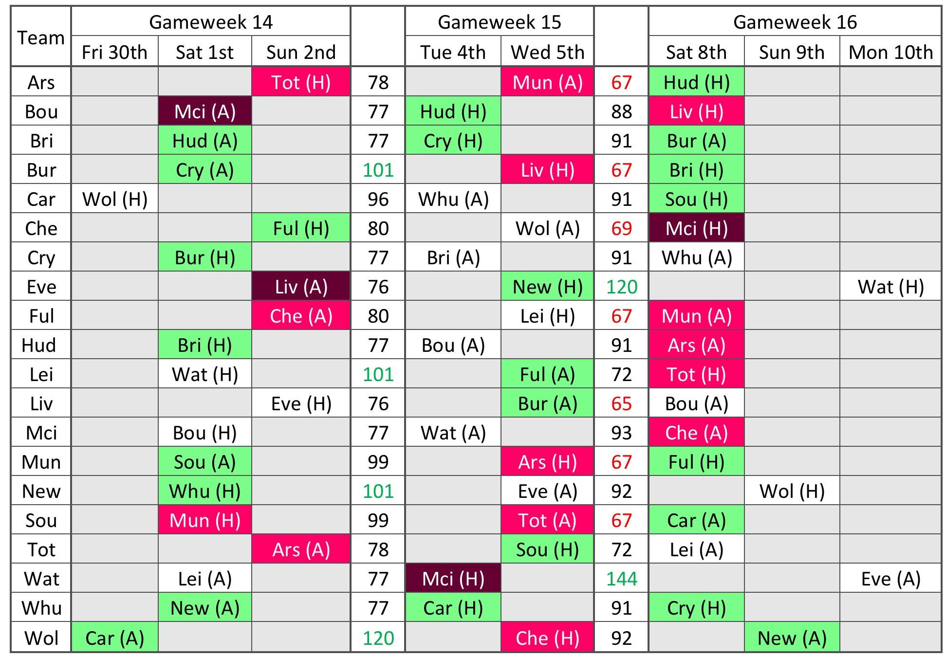 Gameweek 14 16