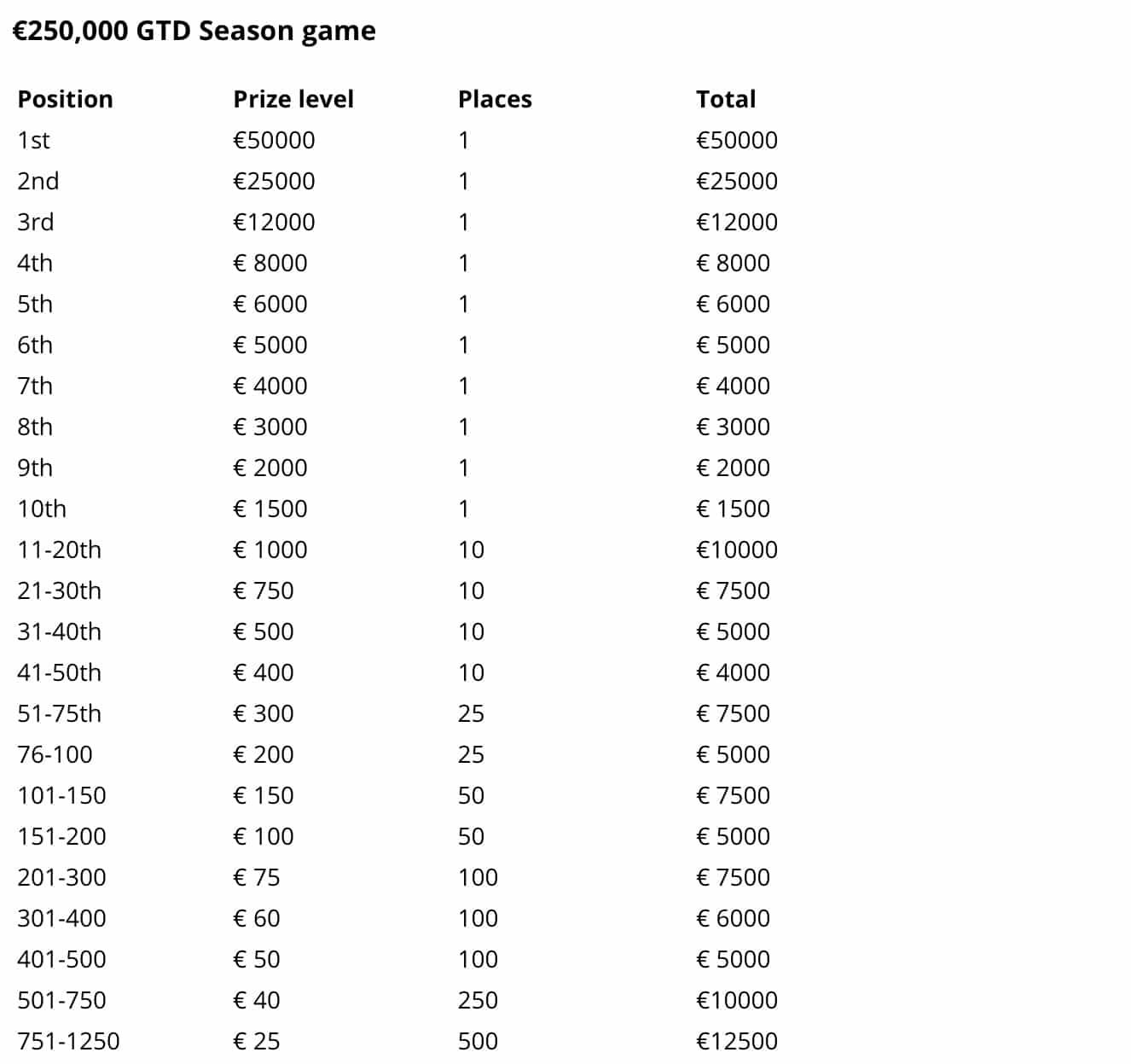 FanTeam Fantasy Premier League Cash Prizes