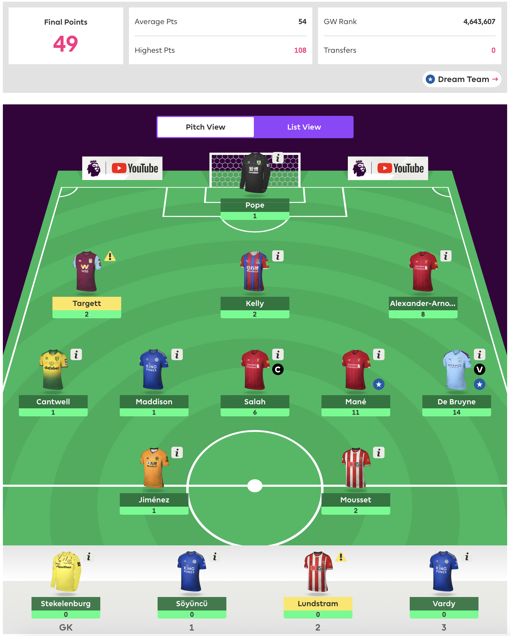 Gameweek 20 Review