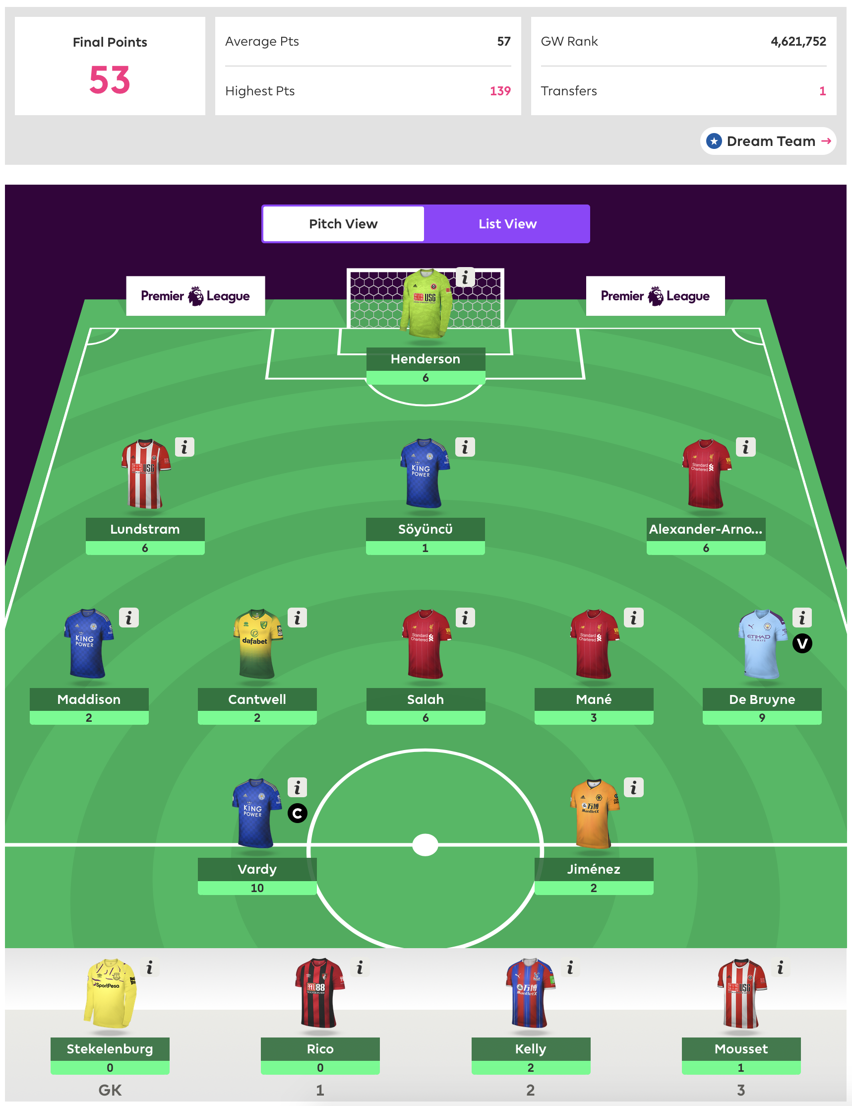 Gameweek 22 Team Review