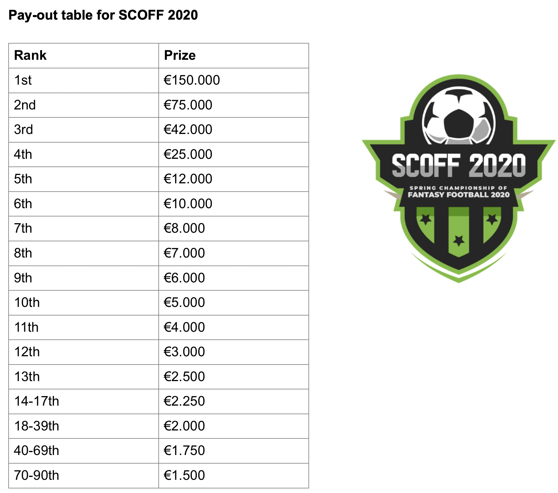 SCOFF 2020 Payout Table