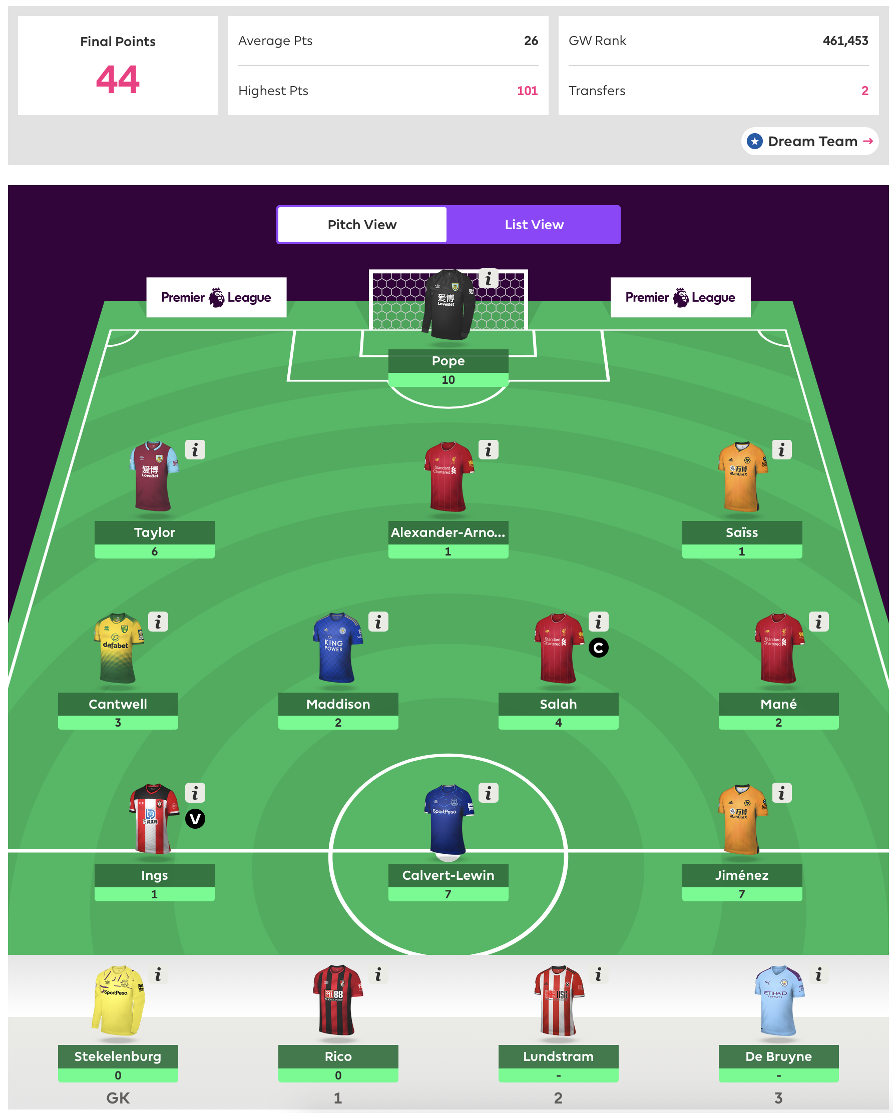 FPL Gameweek 28 Review