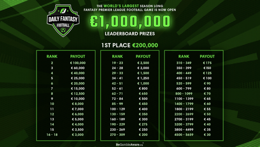Fanteam Leaderboard Prizes