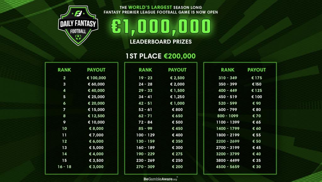 Fanteam Leaderboard Prizes